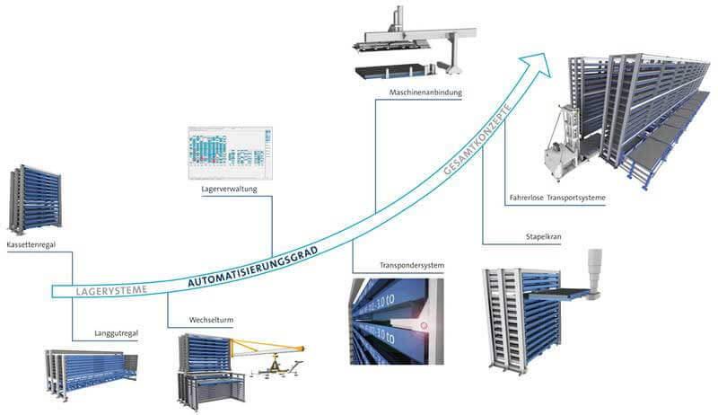 Masub Boeckelt Individuelle Konzepte Modulares Lagersystem